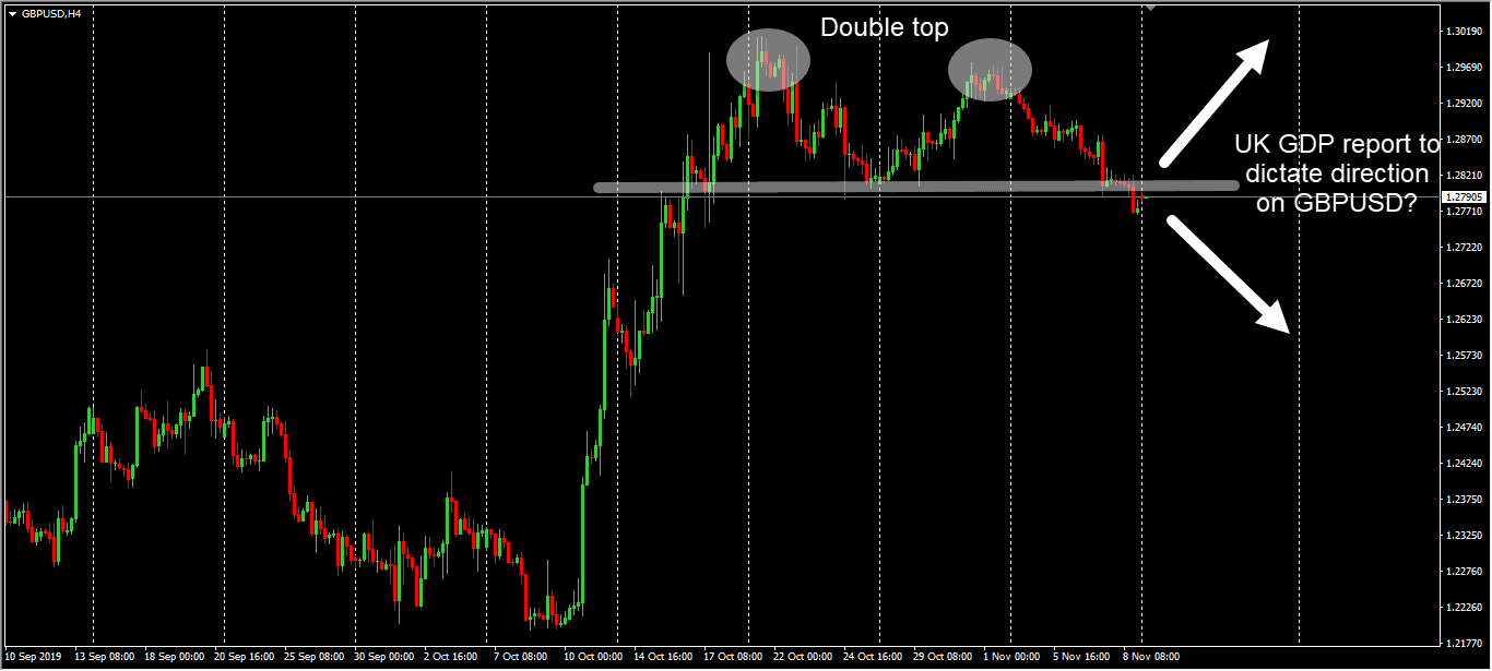 GBPUSD H4 DOUBLE TOP