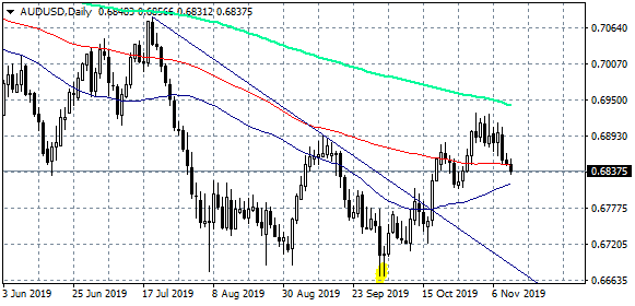 AUDUSD Correction Continues Targeting 0.6815