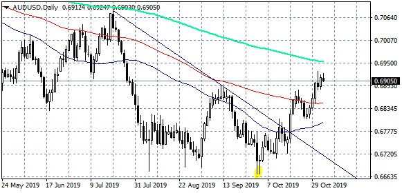AUDUSD Retreats From Three Month Highs, Support at 0.69
