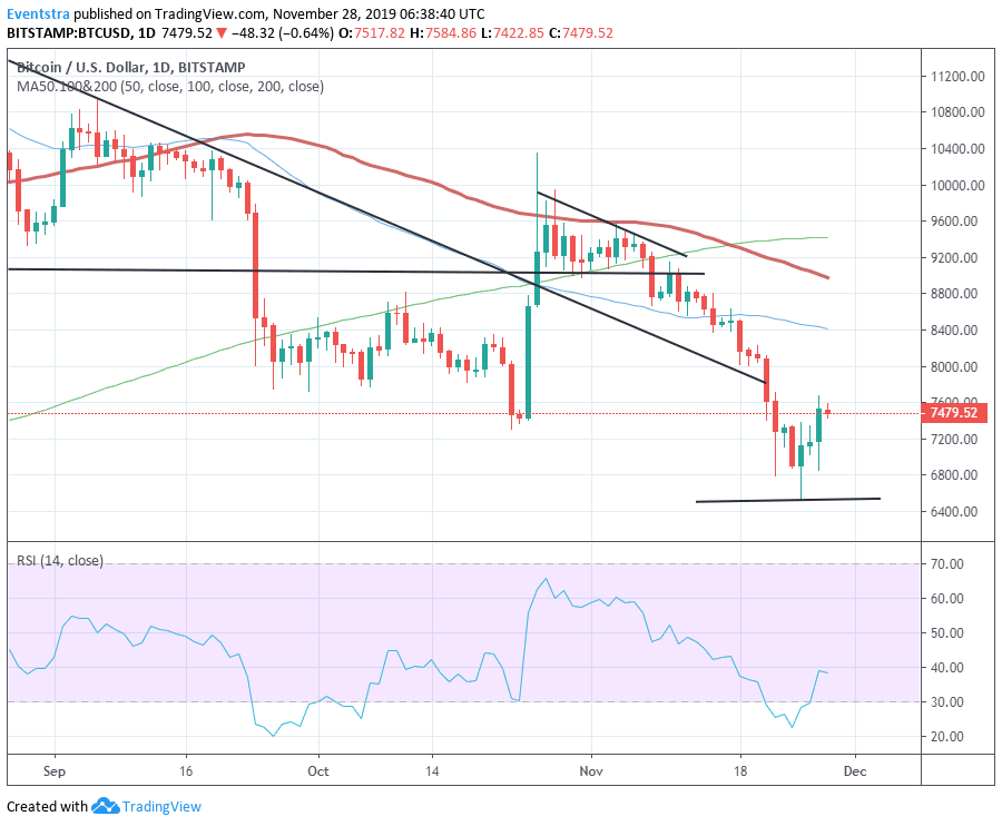 Bitcoin BTCUSD Breaks the $7,400 Resistance, Next Levels to Watch