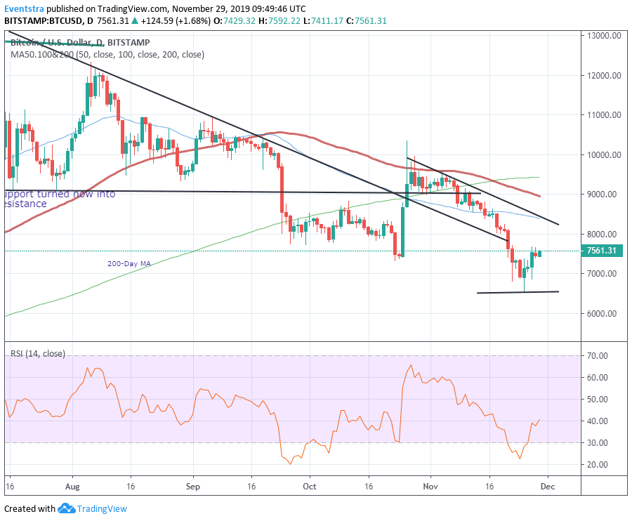 Bitcoin BTCUSD Holds Above $7,400. Rebound is Intact