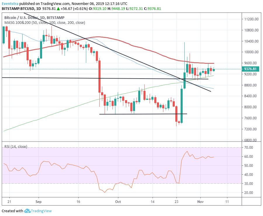 Bitcoin Bulls Need a Break Above $9,586