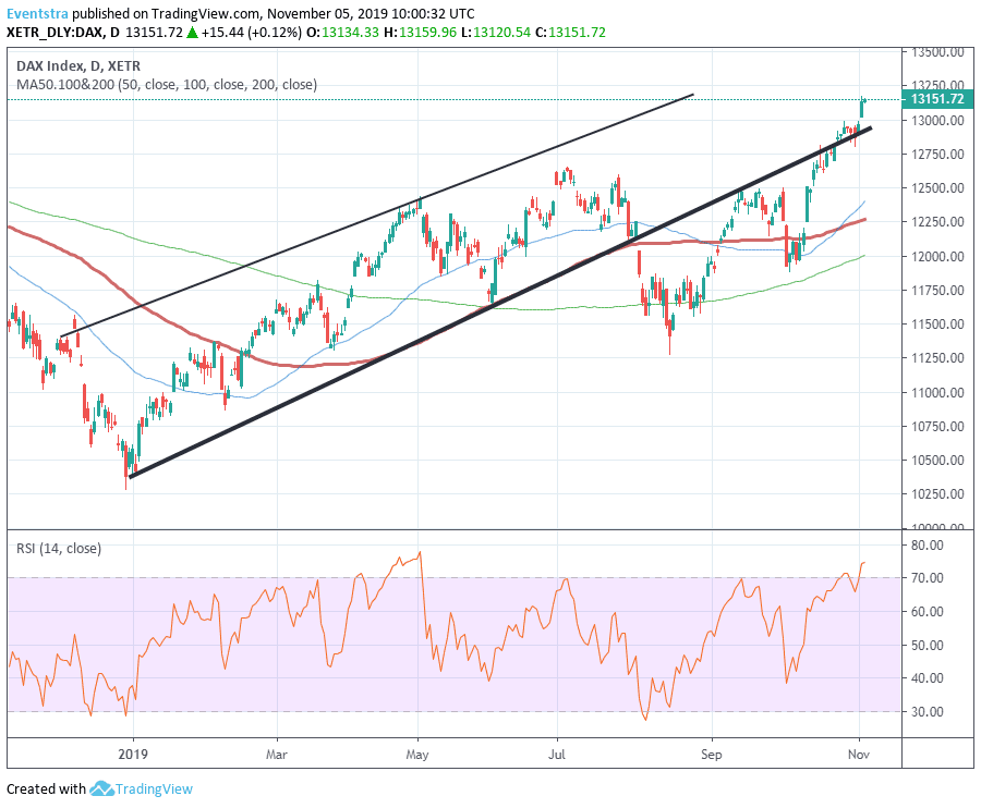 DAX Index in Overbought Levels as the Rally Continues