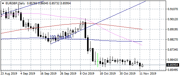 EURGBP Almost Unchanged After Mixed UK Unemployment Data