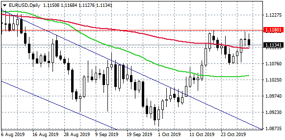 EURUSD Hits Daily Low on Better NFP Data