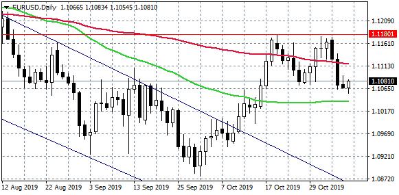 EURUSD Turns Higher On US-China Existing Tariffs Cancelation