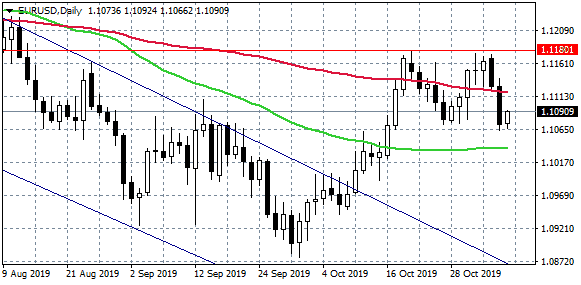 EURUSD at Daily High After Germany Services PMI Beat Forecasts