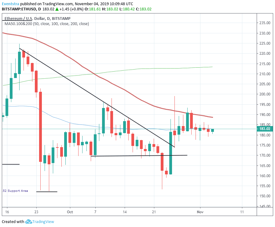 Ethereum Consolidates Below 50-Day Moving Average