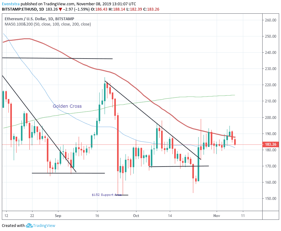 Ethereum ETH Puts the $181 Support to the Test