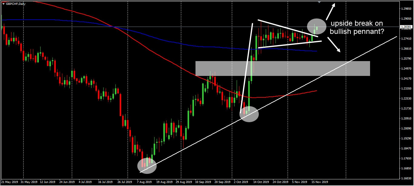 GBPCHF daily