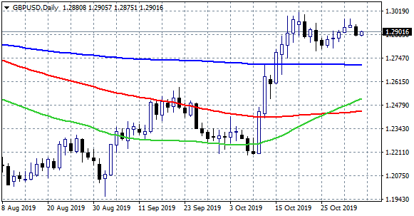 GBPUSD Breaks Above 1.29 after UK Services PMI Beat Forecasts