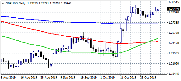 GBPUSD Consolidates Keeping the Positive Momentum