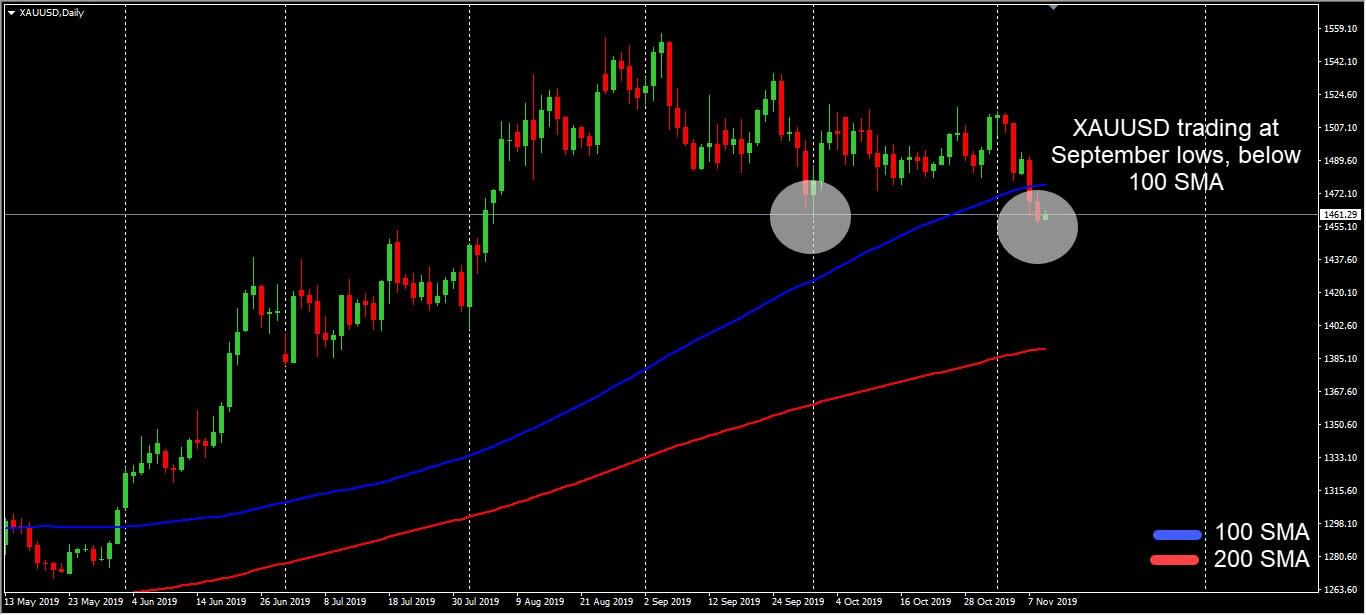 Gold D1 chart