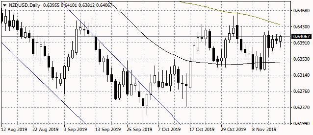 NZDUSD Bounces Above 0.64 AS Risk Appetite Returns to Markets