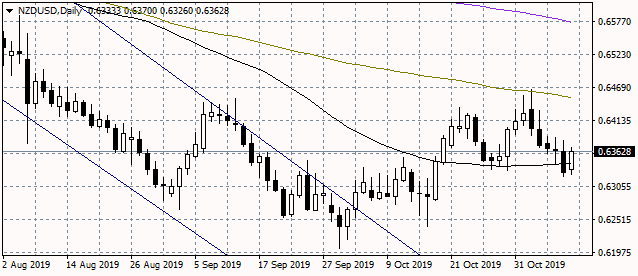 NZDUSD Rebounds and Regains the 50-Day MA