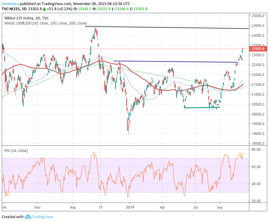 Nikkei 225 Bulls Hit Another Yearly High