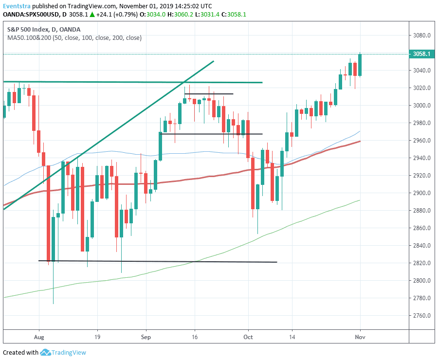 S&P 500 In Uncharted Territories Again!