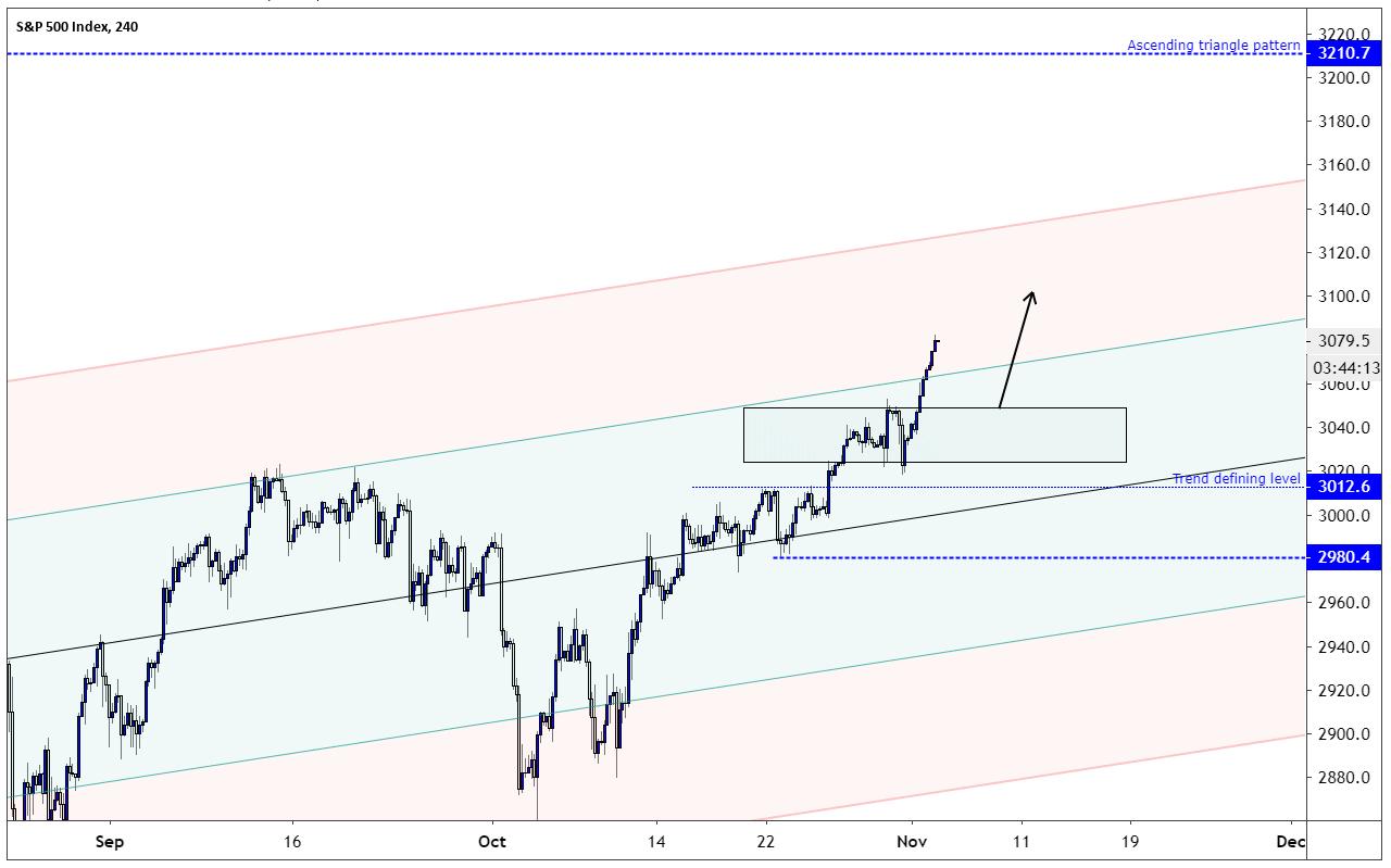 S&P Chart One-hour Chart