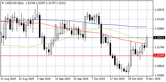 USDCAD Jumps to Monthly Highs on Weak Canadian Employment Data