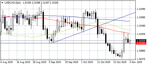 USDCAD Trades to Daily High Despite Crude Oil Prices Jump