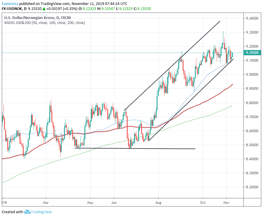 USDNOK Trading Higher Ahead of the Inflation Data