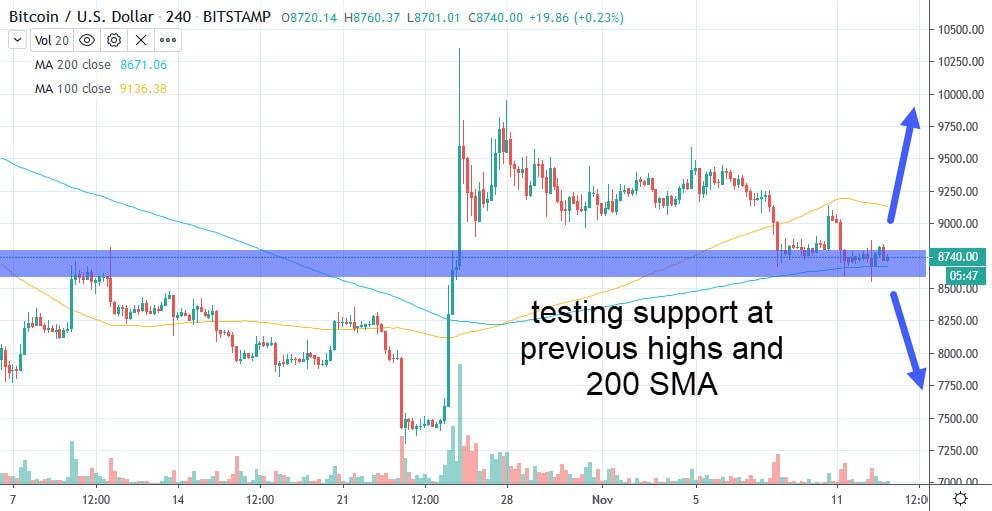 bitcoin 4-hour chart