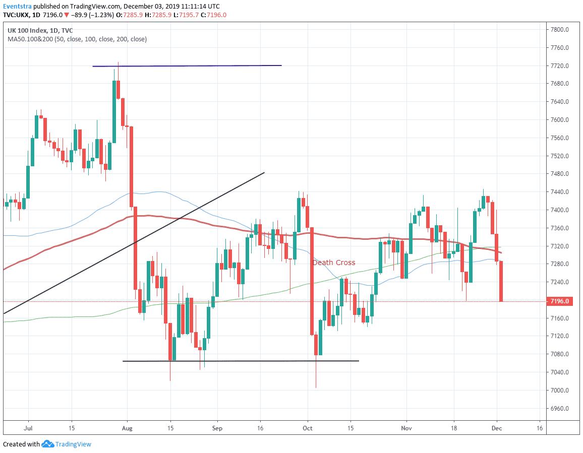 FTSE 100 Drops Over 1% Amid Trade Concerns