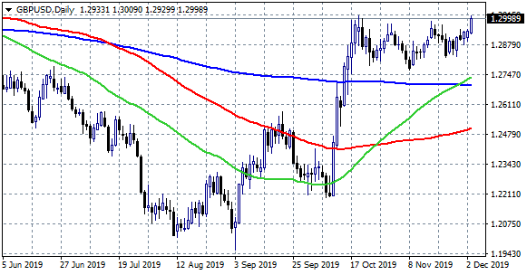GBPUSD Hits Fresh Monthly Highs on Election Polls