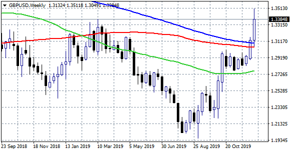 GBPUSD Hits Yearly Highs after Exit Polls and Retreats Around 1.34