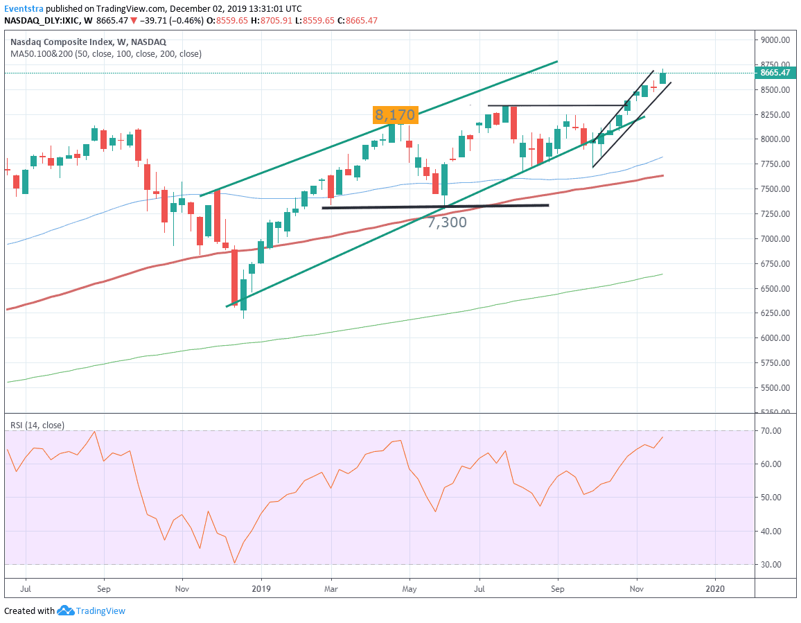 US Market Pre-Open – Nasdaq Futures Higher But Off Daily highs
