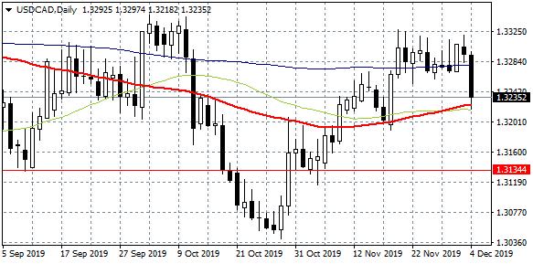 USDCAD Slumps on BoC Upbeat Outlook