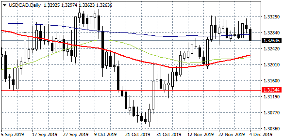 USDCAD at Daily Low Ahead of BoC Decision