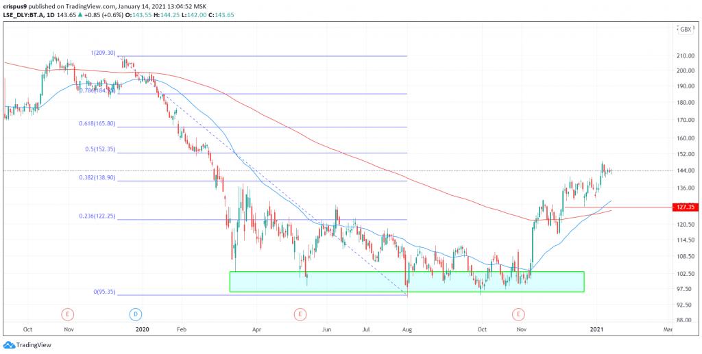 BT share price