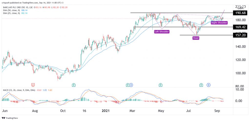 Barclays share price