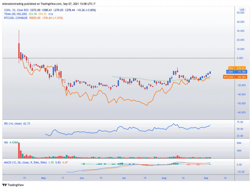 coinbase price prediction