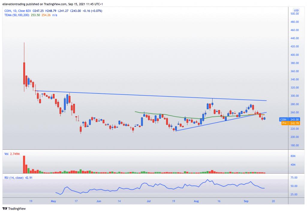 coinbase stock