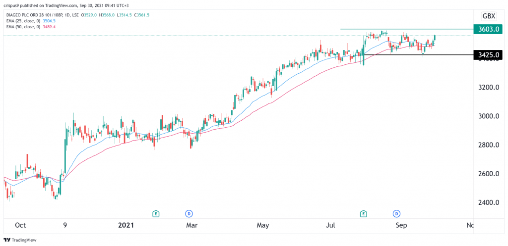 Diageo share price