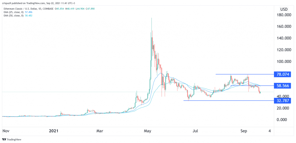 ETC price