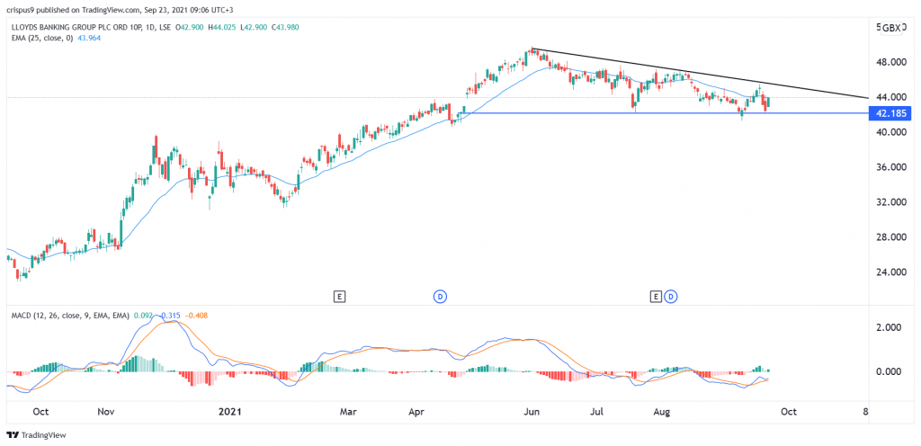 Lloyds share price
