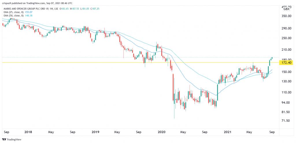 Marks & spencer share price