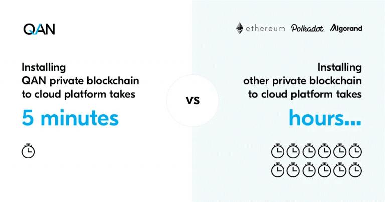 QAN Blockchain