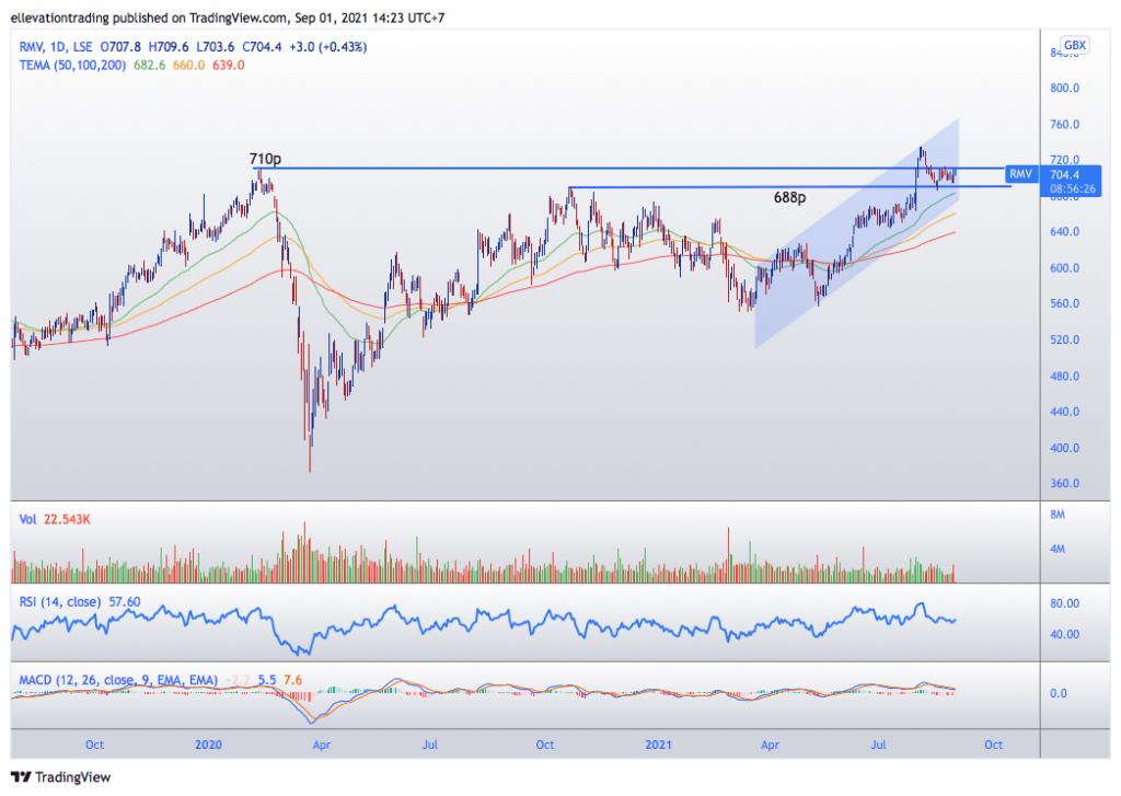 rightmove share price