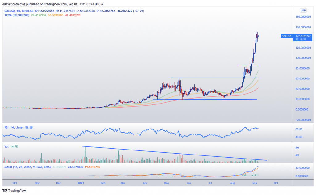 solana price prediction