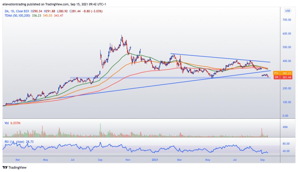 zoom stock price