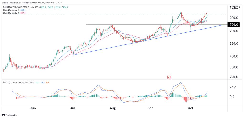 darktrace share price