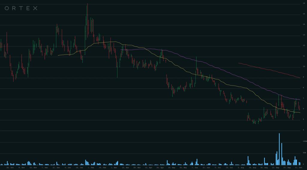 Smile Direct Stock (SDC)