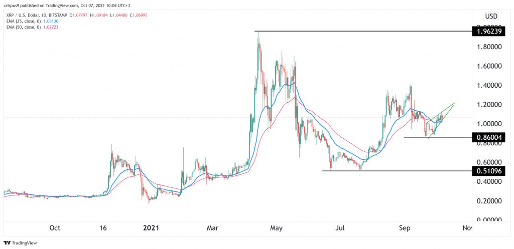 XRP Price